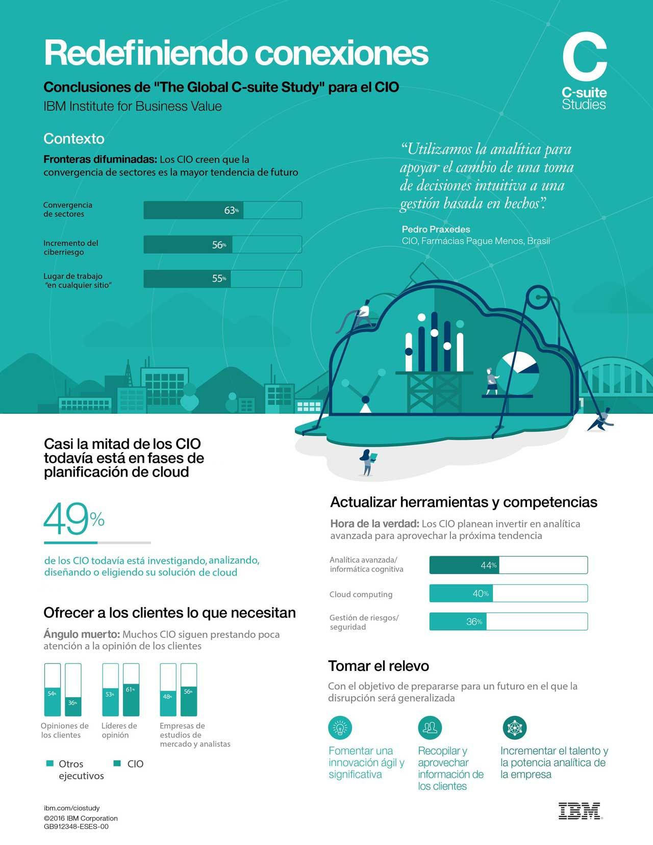 Un 57% de los CIOs rediseña su estrategia digital