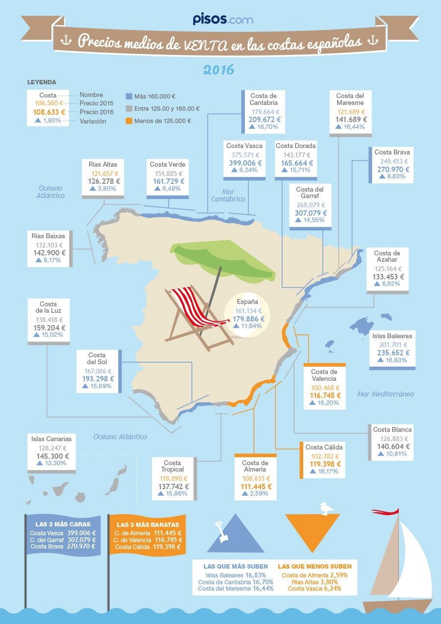 • La costa de Almería es la opción más barata en alquiler, con 341 euros a la semana, y también en venta, con 111.445 euros