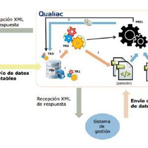 Qualiac España desarrolla una solución de integración con la plataforma SII de la AEAT