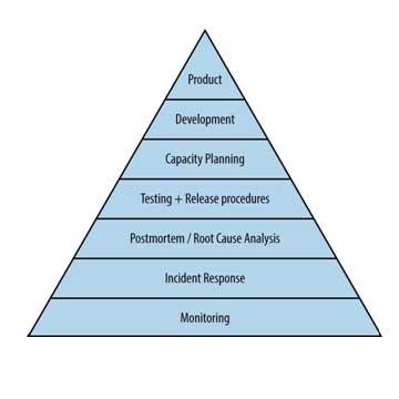La monitorización como parte central del modelo DevOps