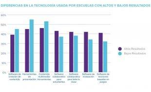 Un estudio demuestra el vínculo entre la tecnología y competencias EdTech de las escuelas y mejores resultados académicos