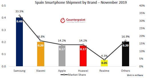 realme alcanza el TOP 5 de marcas de móviles en España