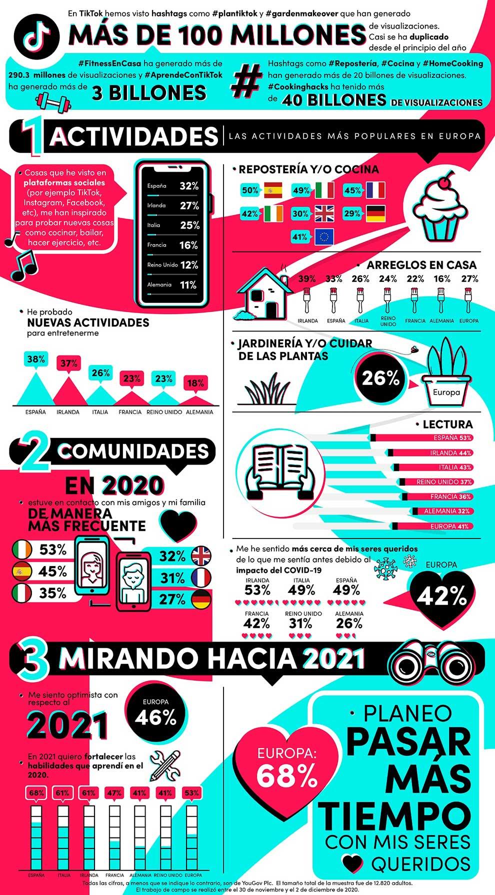 2020: el año de la resiliencia, la unidad y de nuevos hobbies, según un estudio de TikTok